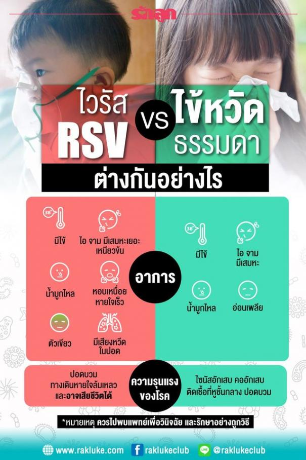 <strong>ไวรัสRSV</strong> และ ไวรัสไข้หวัดธรรมดา ต่างกันอย่างไร #2